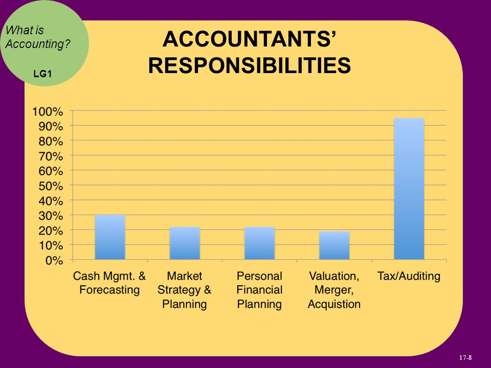 Understanding Accounting and Financial Information - ppt download