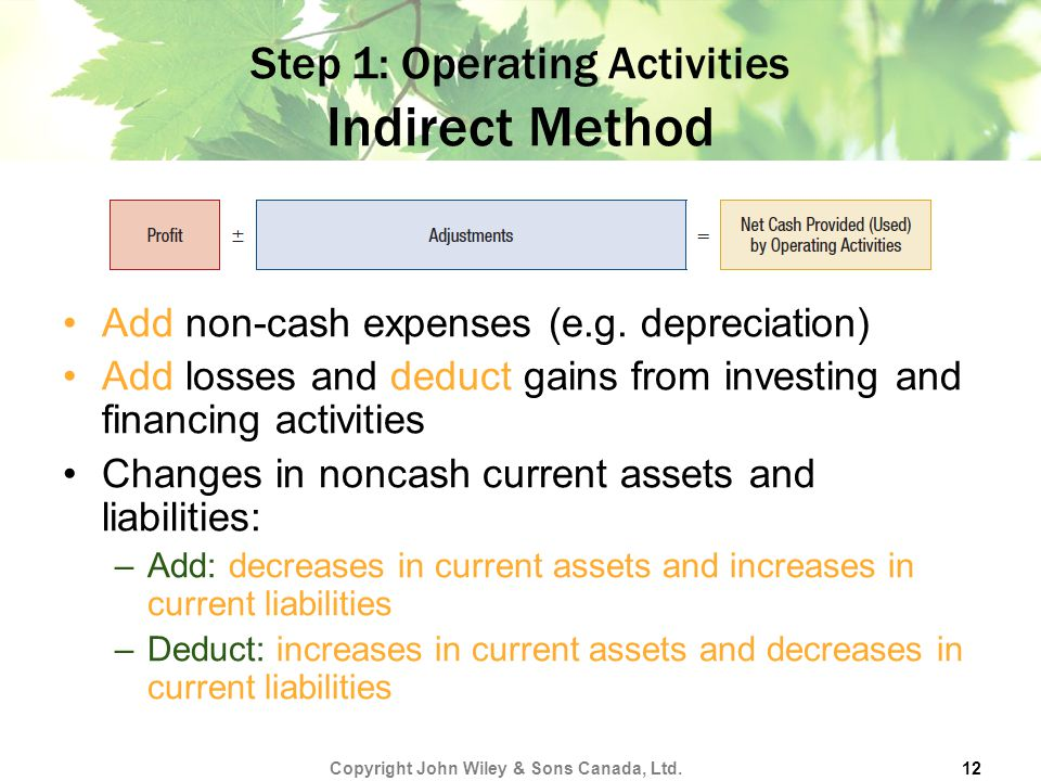 Step 1: Operating Activities Indirect Method