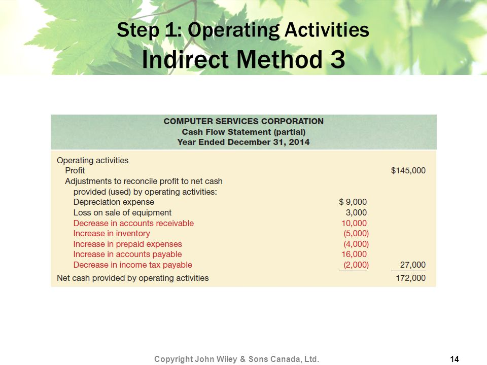 Step 1: Operating Activities Indirect Method 3