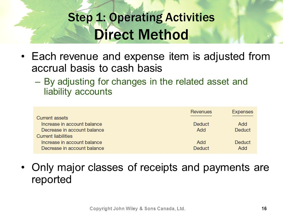 Step 1: Operating Activities Direct Method