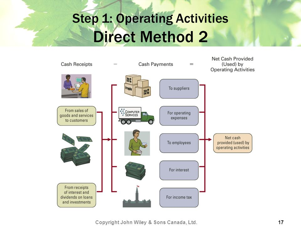 Step 1: Operating Activities Direct Method 2