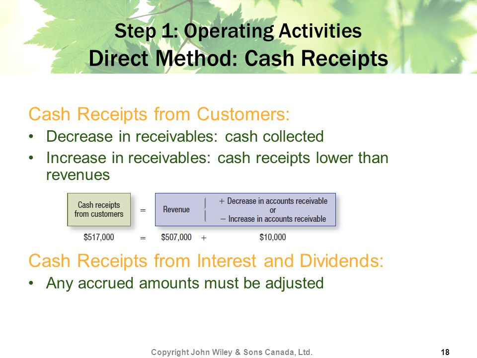 Step 1: Operating Activities Direct Method: Cash Receipts