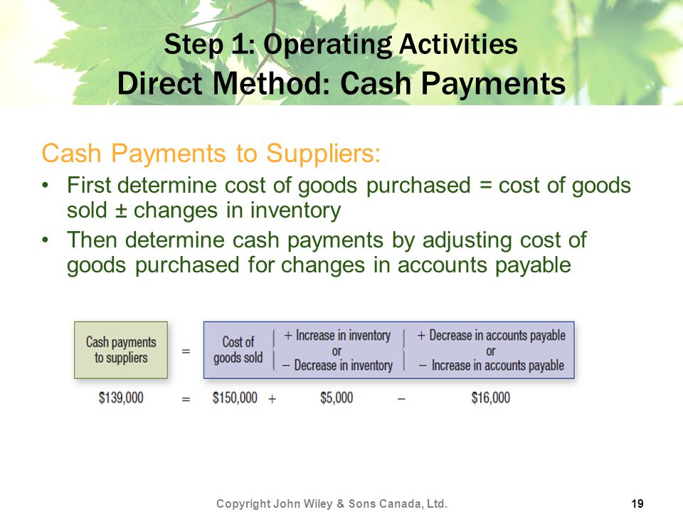 Step 1: Operating Activities Direct Method: Cash Payments