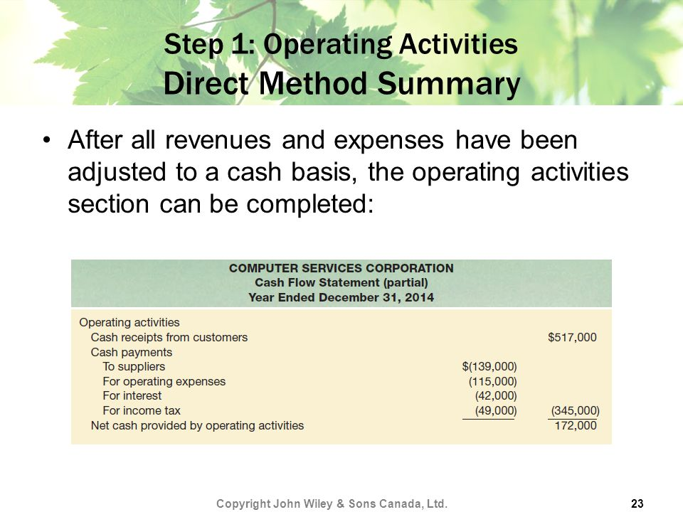 Step 1: Operating Activities Direct Method Summary
