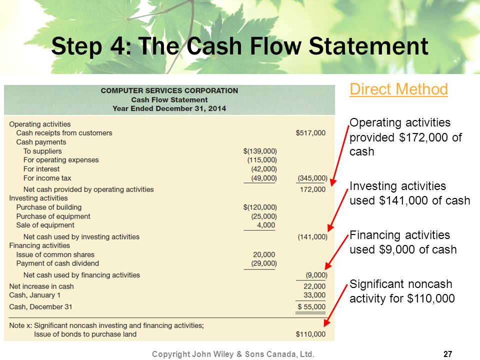 Step 4: The Cash Flow Statement