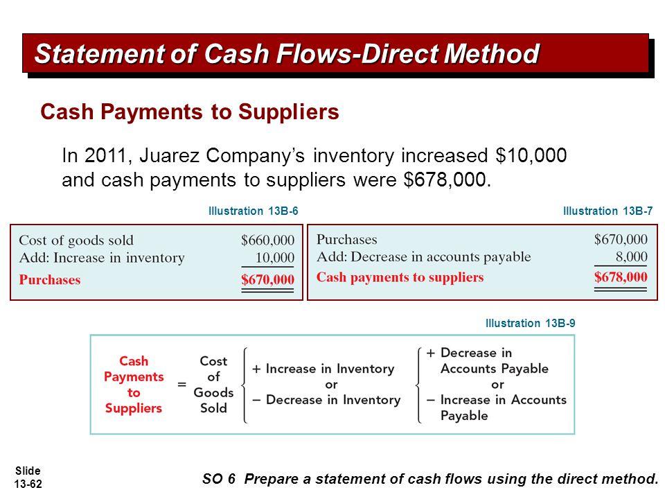 preparation of a cash flow statement