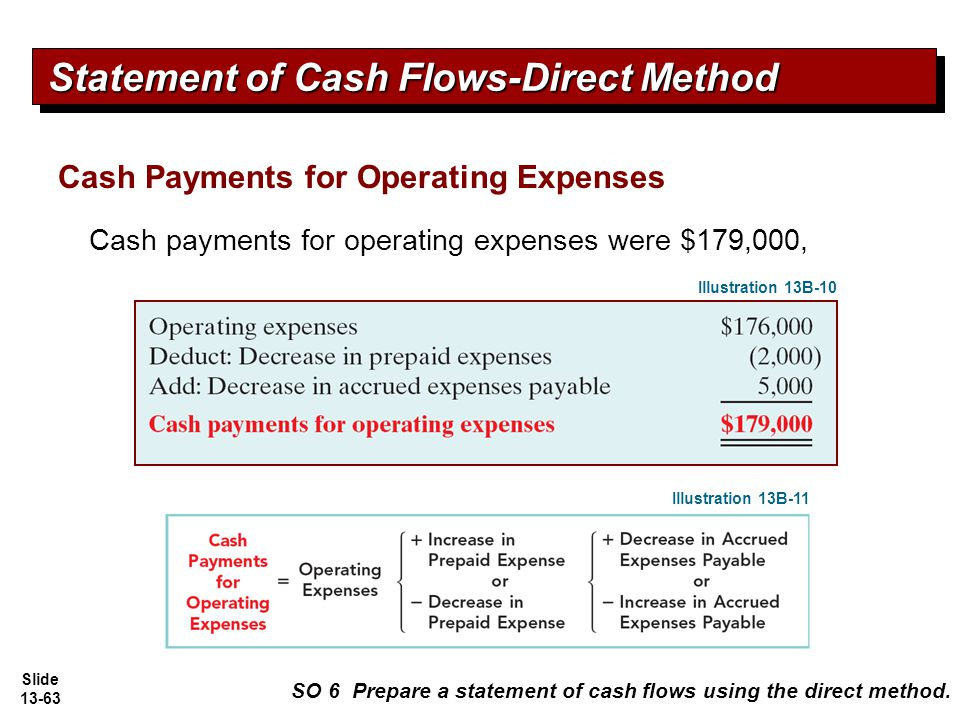 how to prepare statement of cash flows direct method