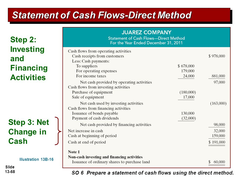 direct method los lobos data ledger statement of cash flow