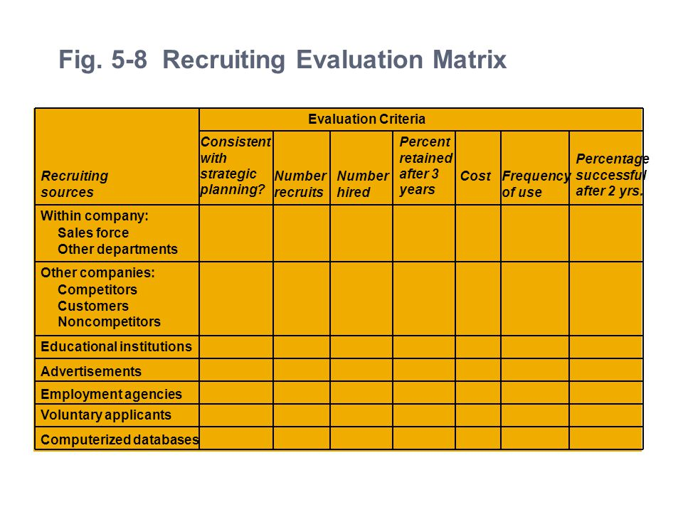 Profiling And Recruiting Salespeople Ppt Video Online
