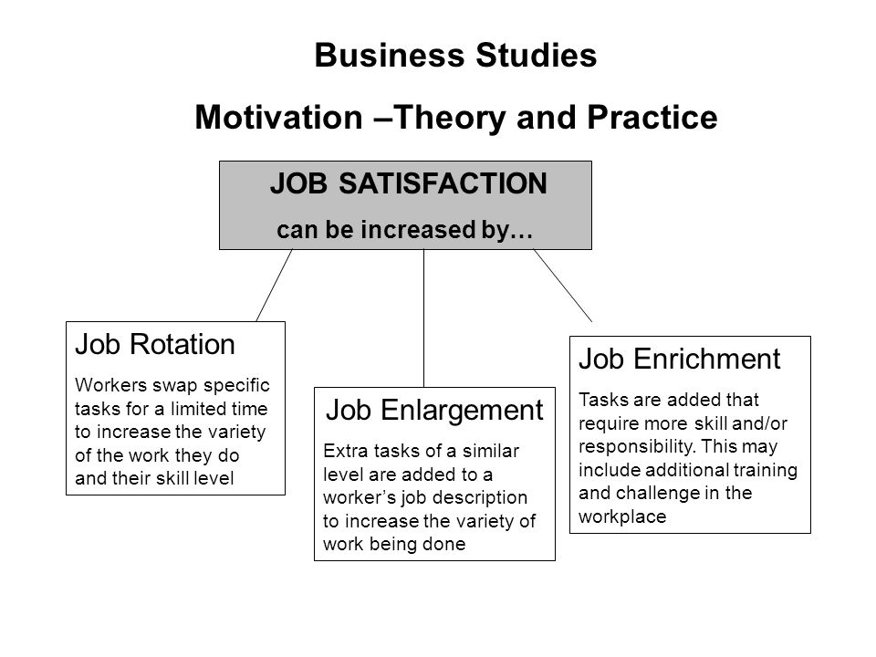 Chapter 7 » Meaning and Importances of Motivation | Business Studies – XII