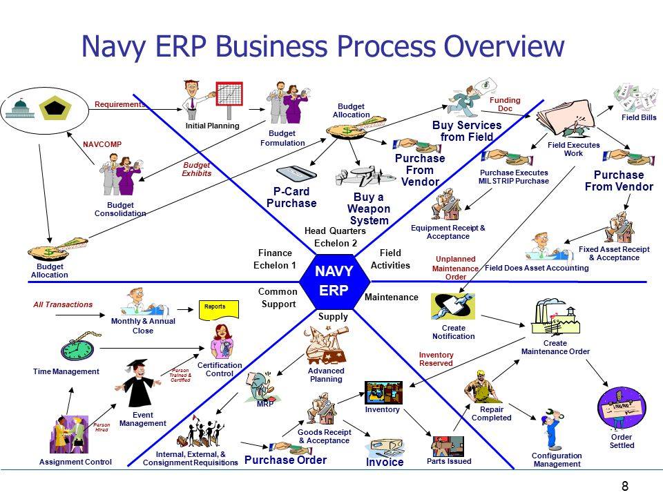 What Navy Erp Means To Your Business Ppt Video Online