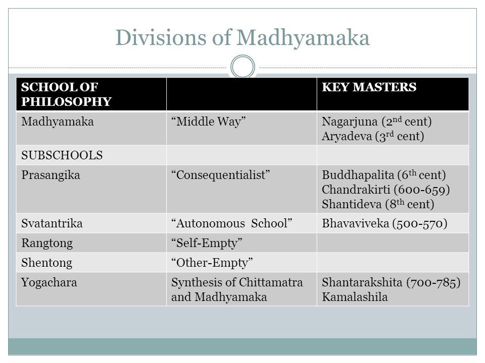 Divisions of Madhyamaka