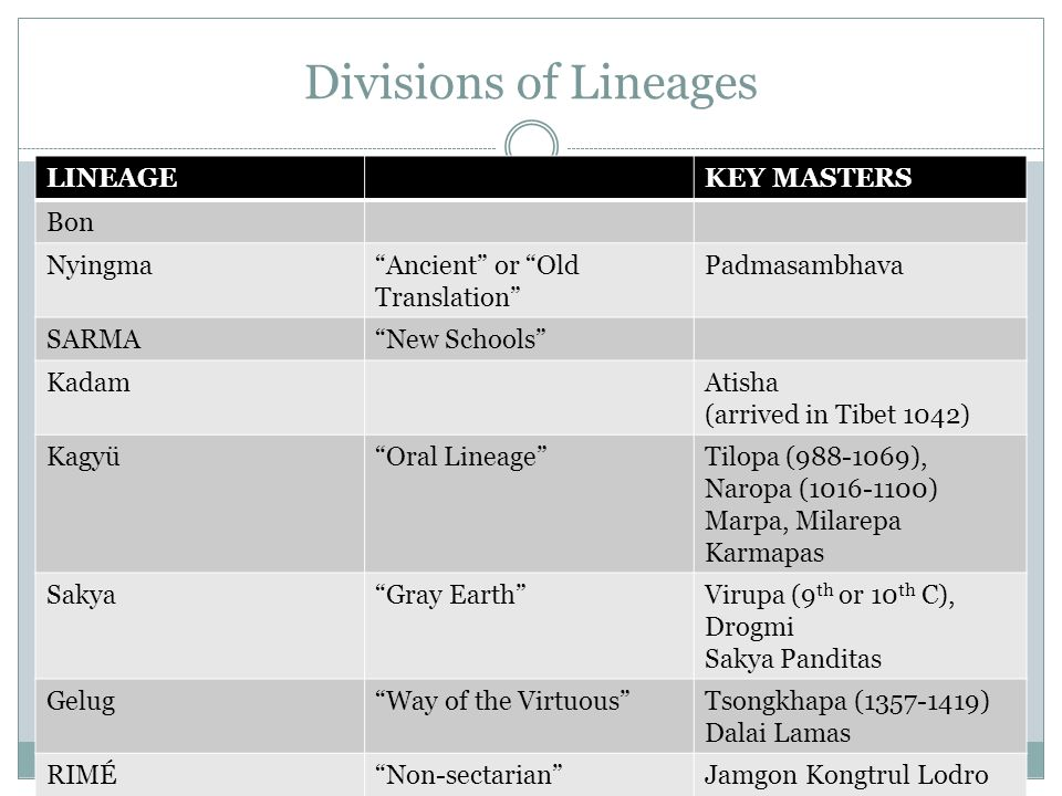 Divisions of Lineages LINEAGE KEY MASTERS Bon Nyingma