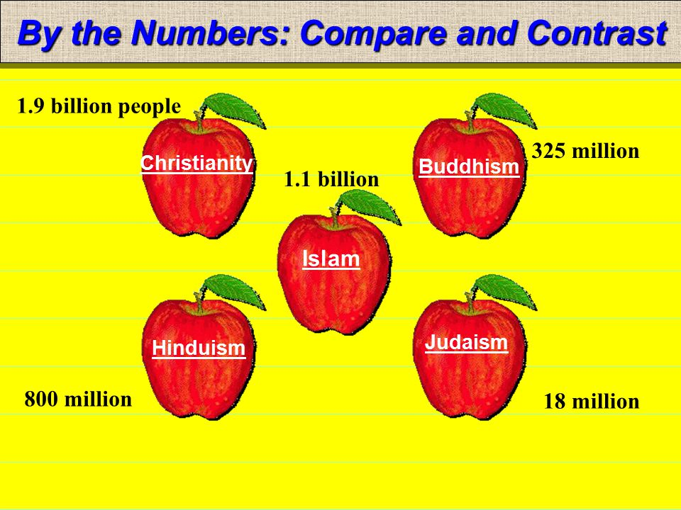 hinduism judaism compare and contrast Choose up to three religionsfaiths and compare their beliefs, rituals side by side comparison including judaism and christianity.