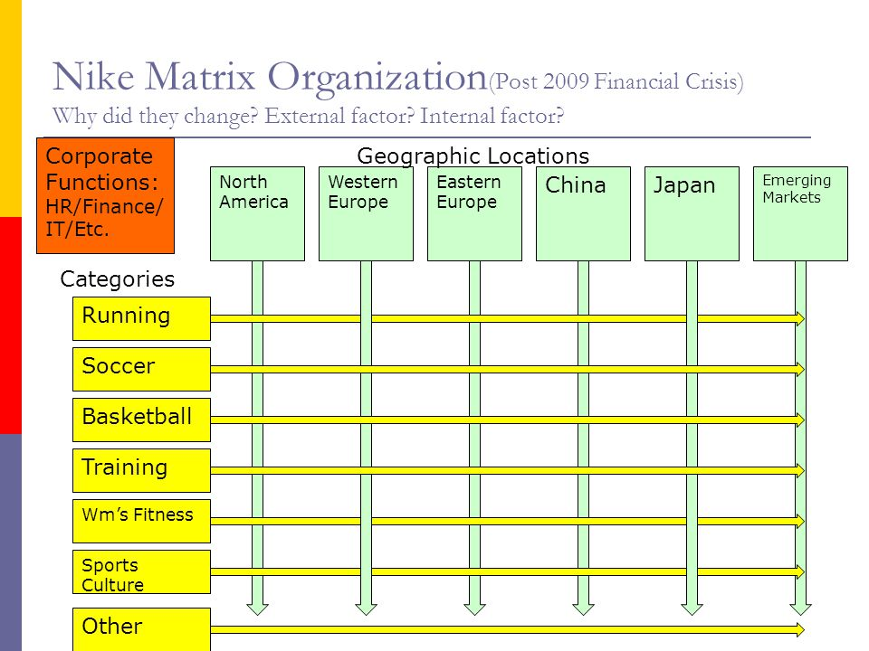 nike matrix organizational chart starbucks organization