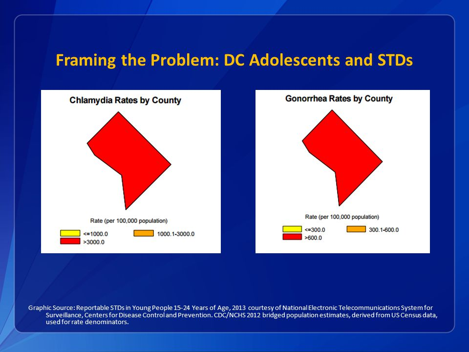 Framing the Problem: DC Adolescents and STDs
