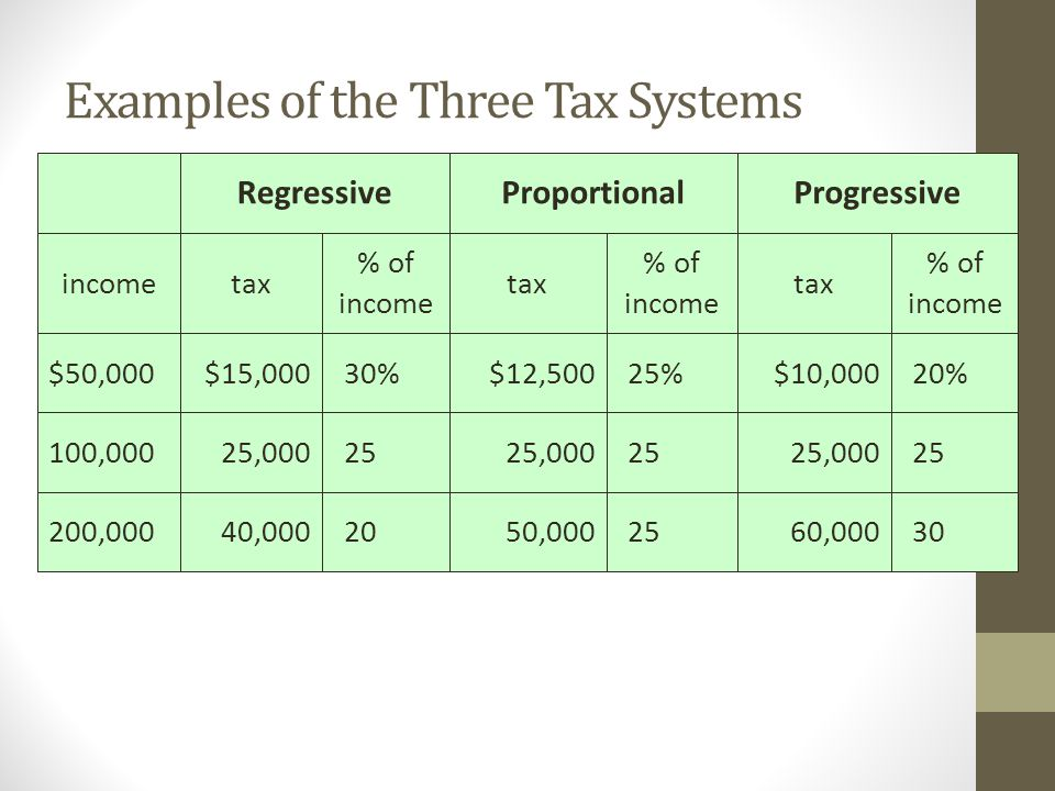 Examples of the Three Tax Systems