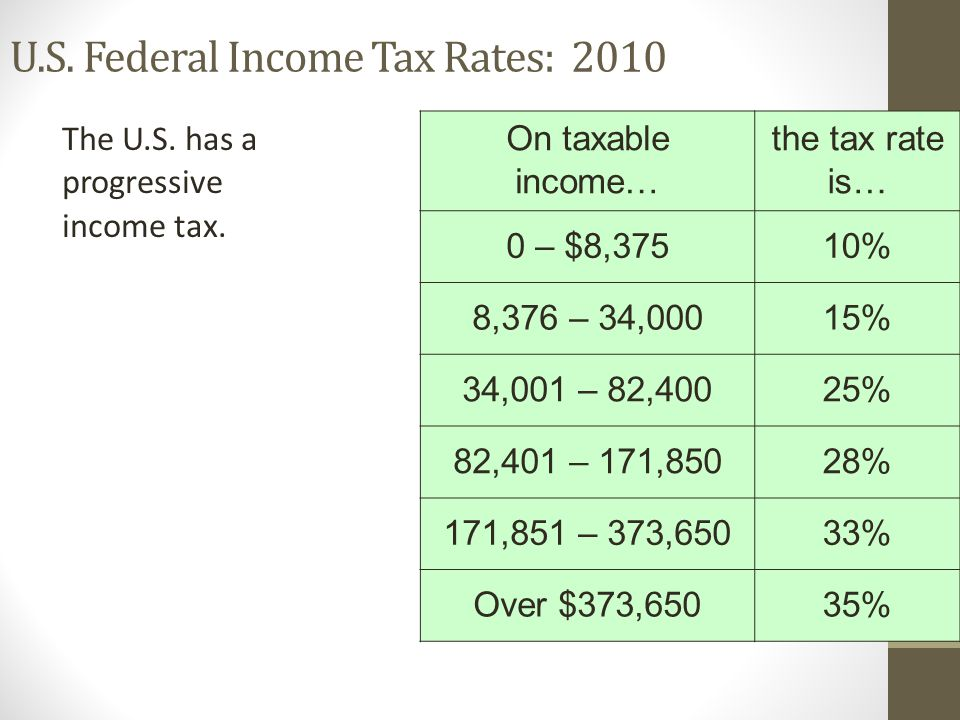 U.S. Federal Income Tax Rates: 2010