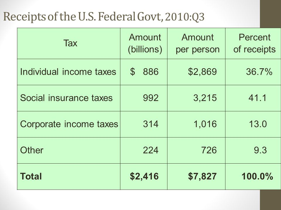 Receipts of the U.S. Federal Govt, 2010:Q3