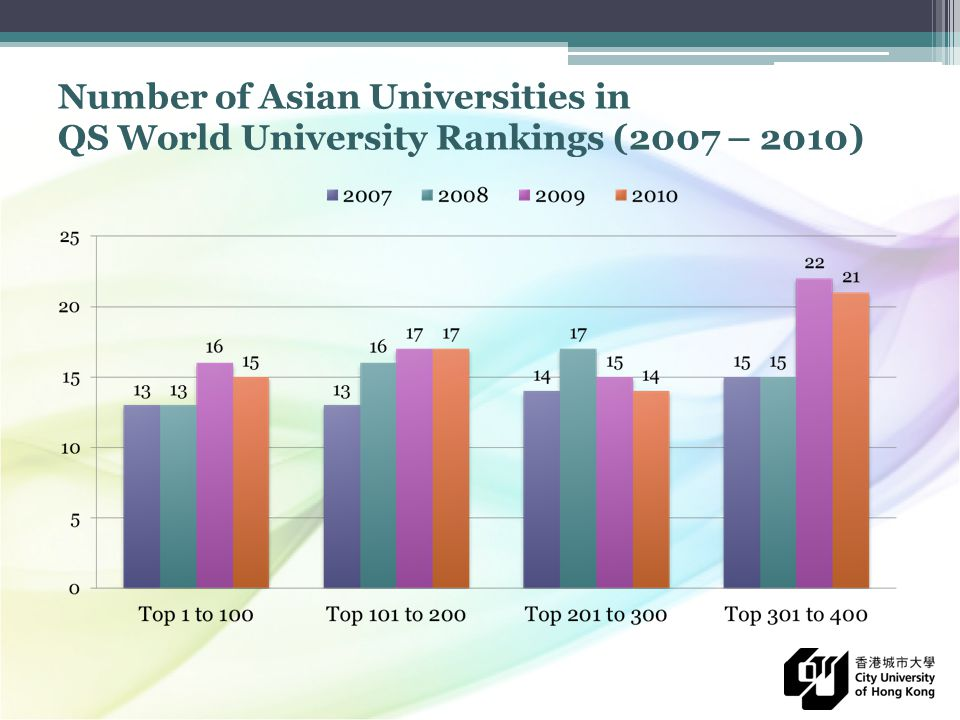 leicester university world ranking