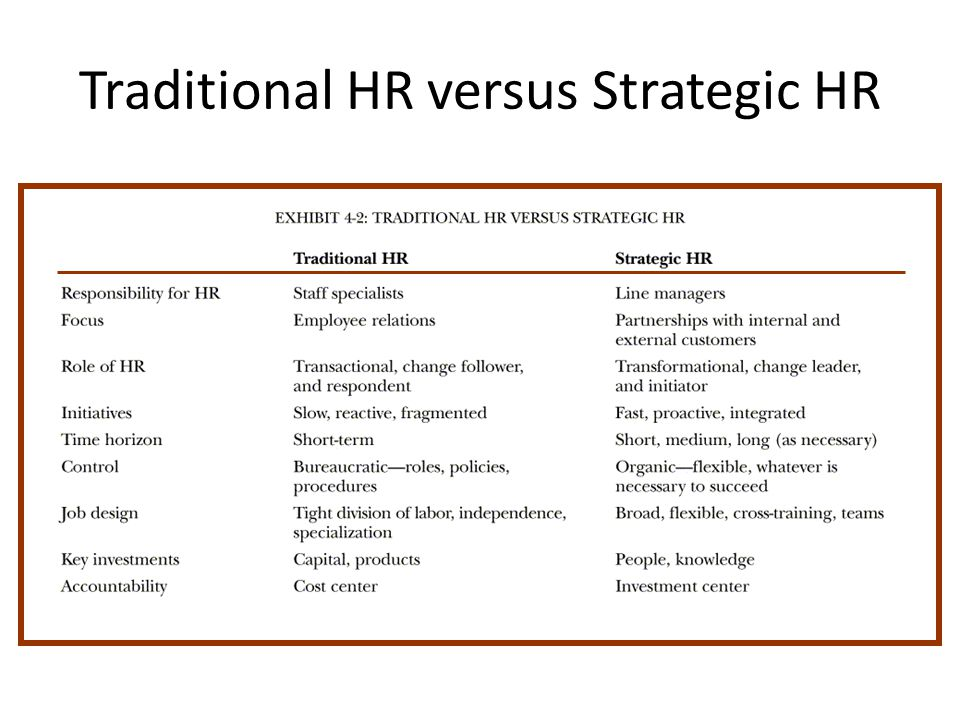 Traditional HR versus Strategic HR