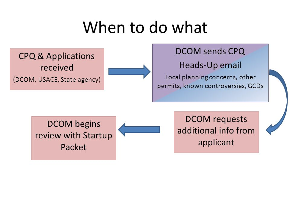 When to do what DCOM sends CPQ CPQ & Applications received