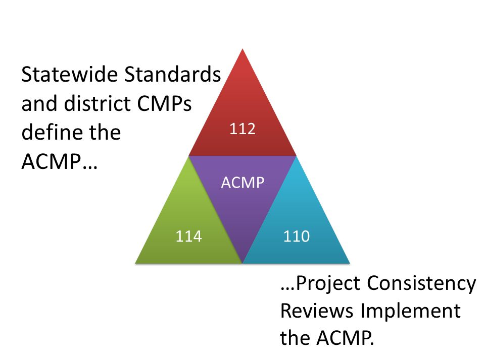 Statewide Standards and district CMPs define the
