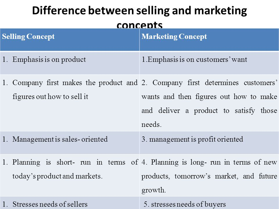 differences between product and selling concept But societal marketing deals with goods and services,ie companies will provide  products that will satisfy customers and will not harm the society & consumers in.