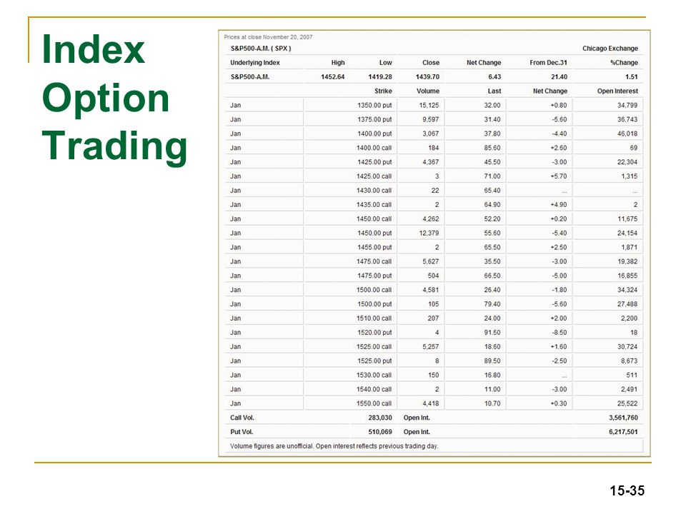 Index stock options