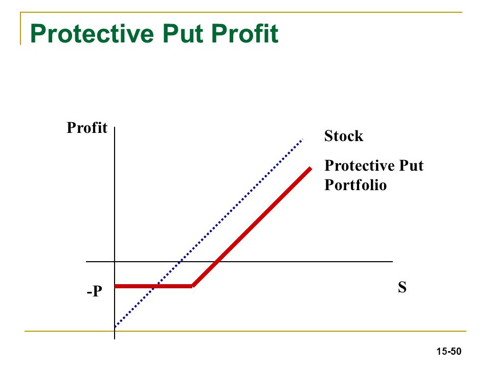 How to trade s&p options