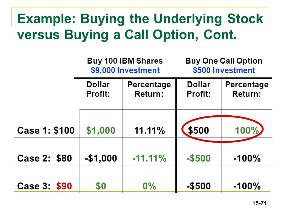 How buy stock options