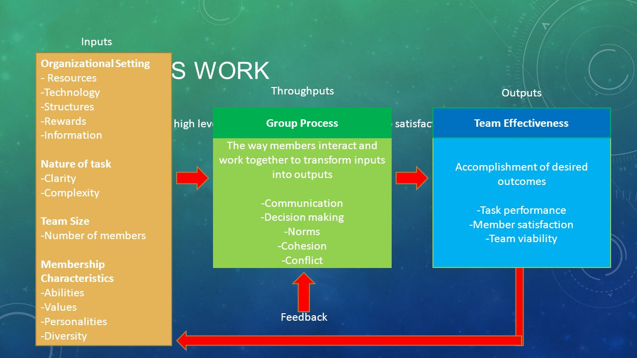 How teams work The way members interact and work together to transform inputs into outputs. -Communication -Decision making.