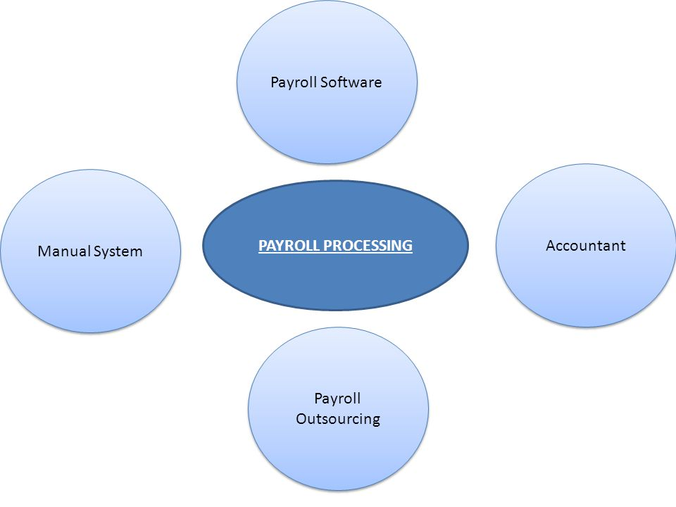 isystems evolution payroll training manual