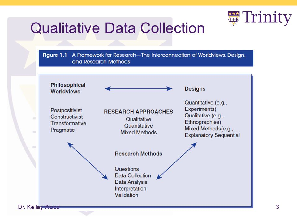 data collection strategies ii qualitative research This article provides an innovative meta-framework comprising strategies  designed to guide qualitative data collection in the 21st century.