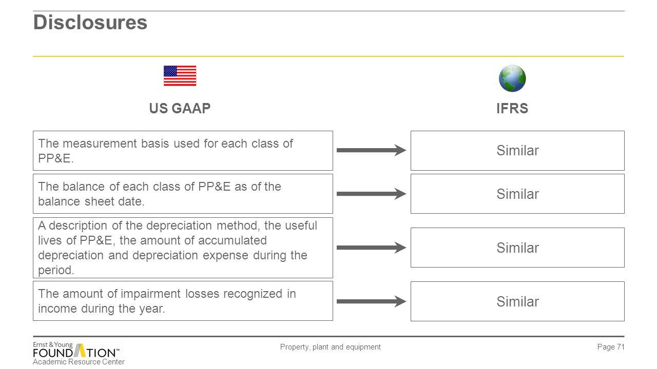 ias 16 - property, plant and equipment ias 36 – impairment of