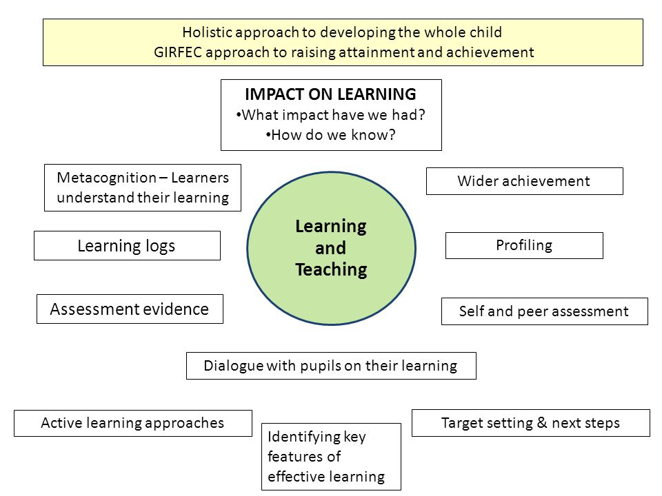 Learning and Teaching IMPACT ON LEARNING Learning logs