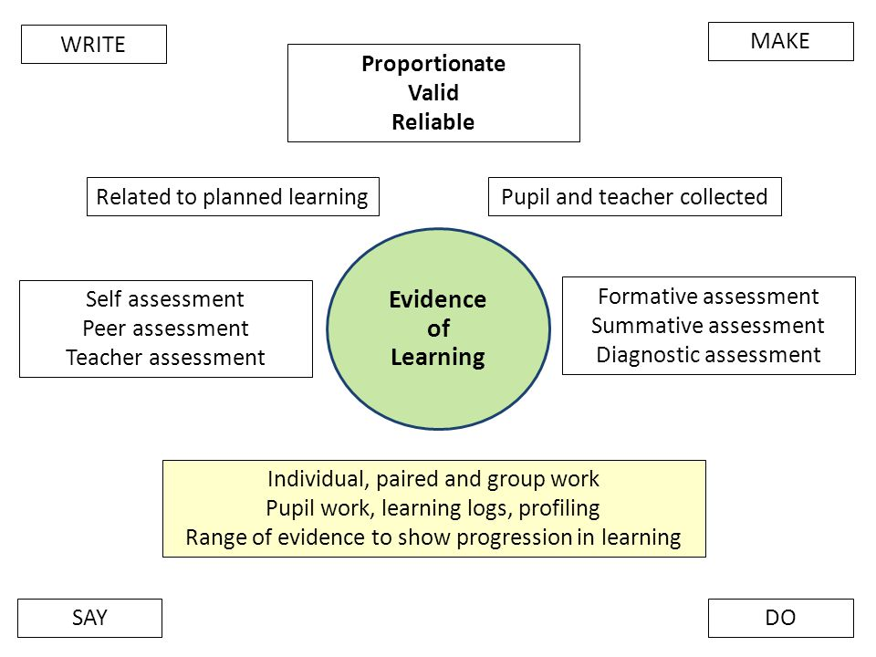 Evidence of Learning WRITE MAKE Proportionate Valid Reliable