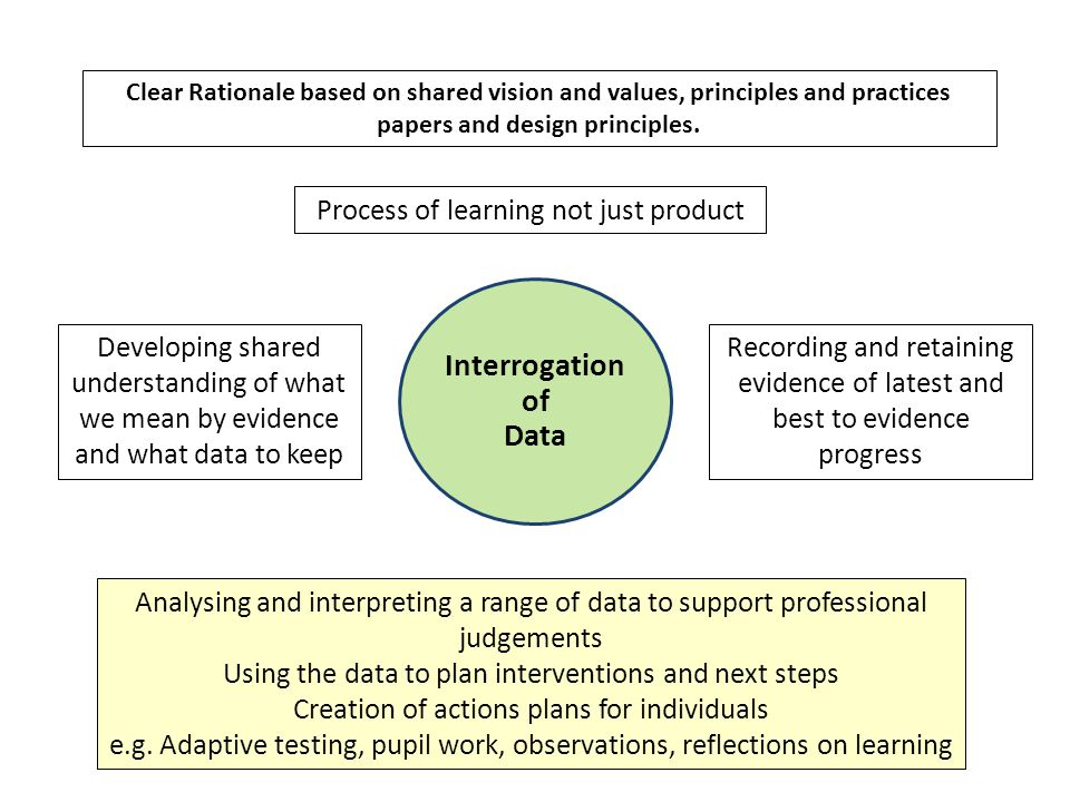 Interrogation of Data Process of learning not just product