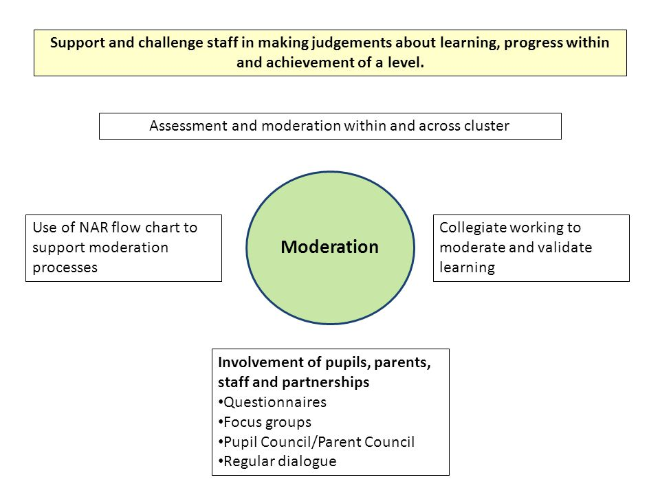 Assessment and moderation within and across cluster
