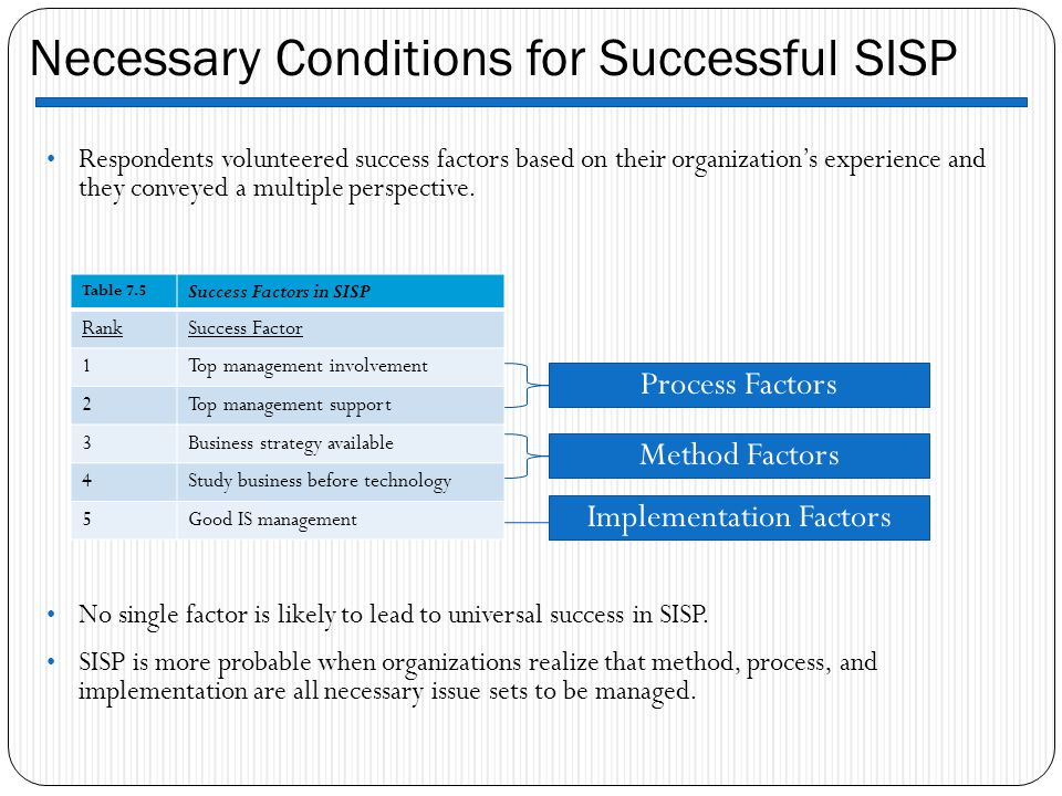 Necessary Conditions for Successful SISP