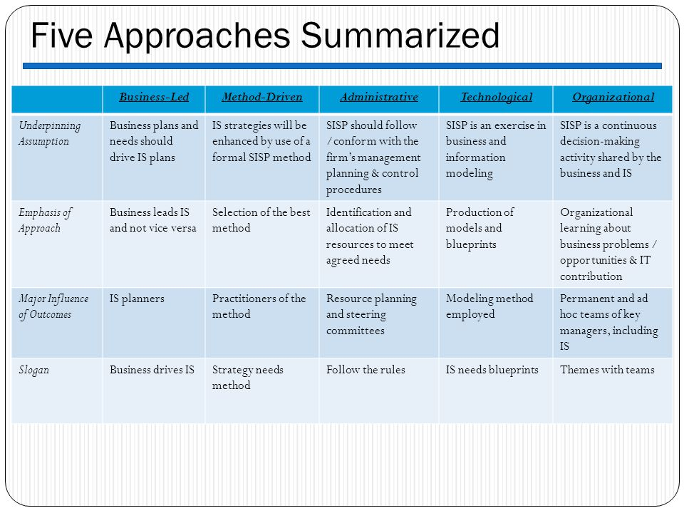 Five Approaches Summarized