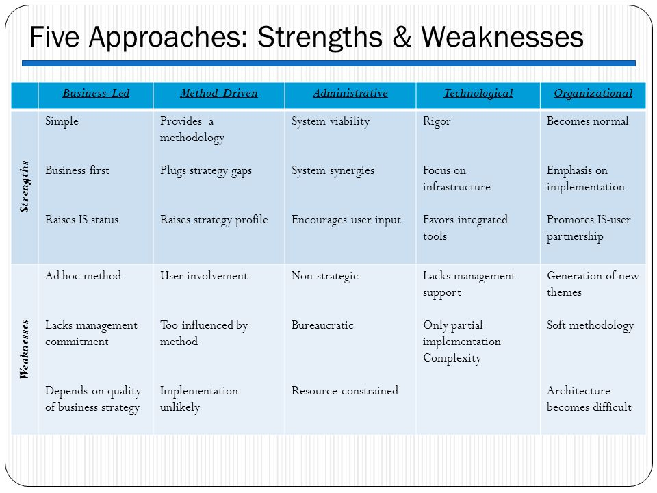 Five Approaches: Strengths & Weaknesses