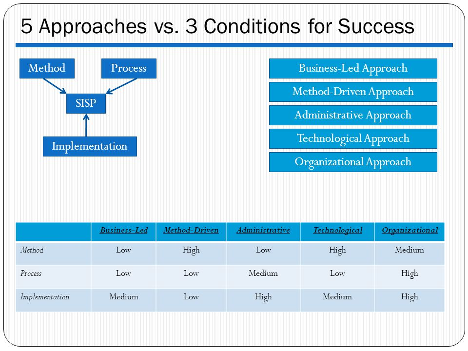 5 Approaches vs. 3 Conditions for Success