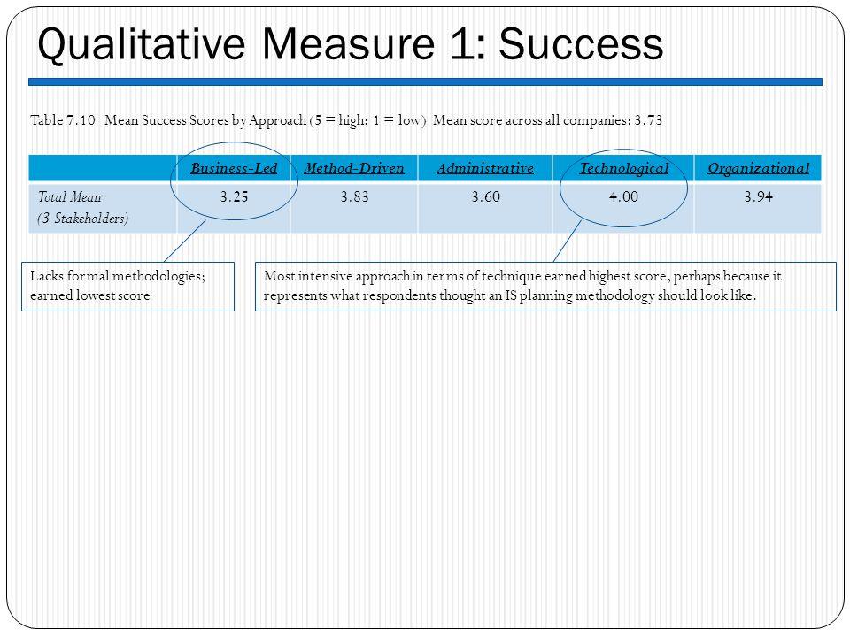 Qualitative Measure 1: Success