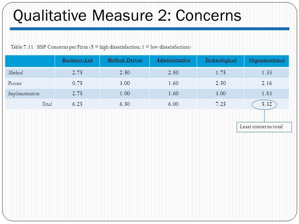Qualitative Measure 2: Concerns