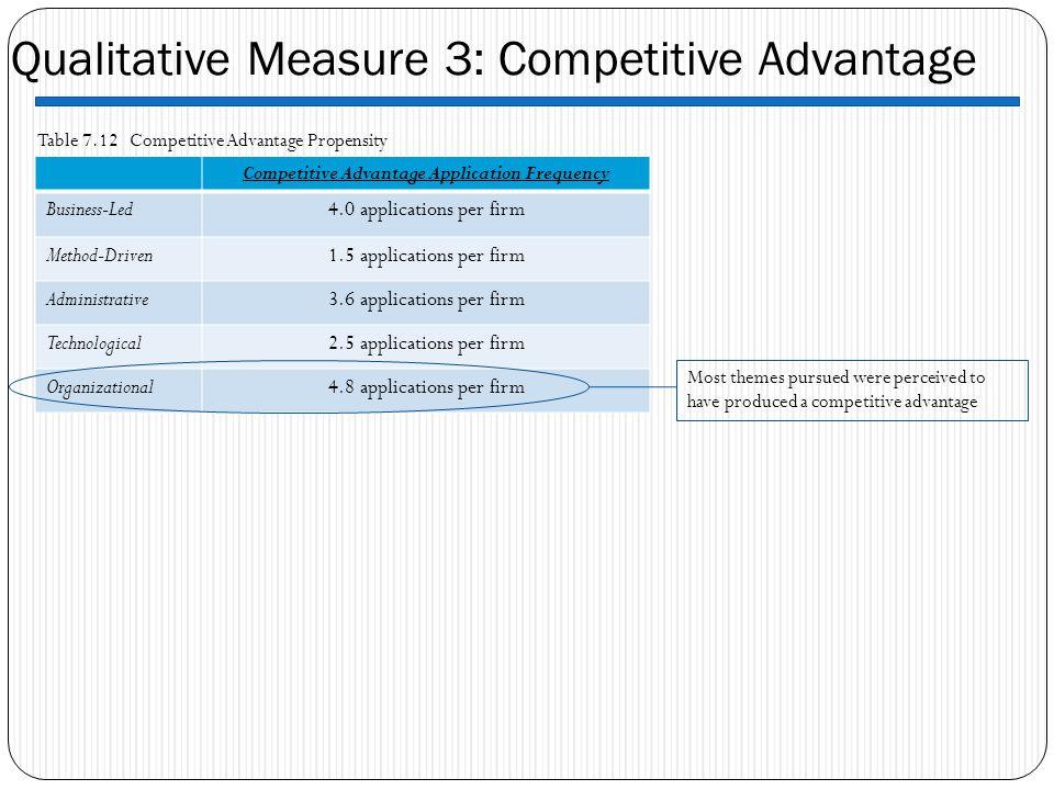 Qualitative Measure 3: Competitive Advantage