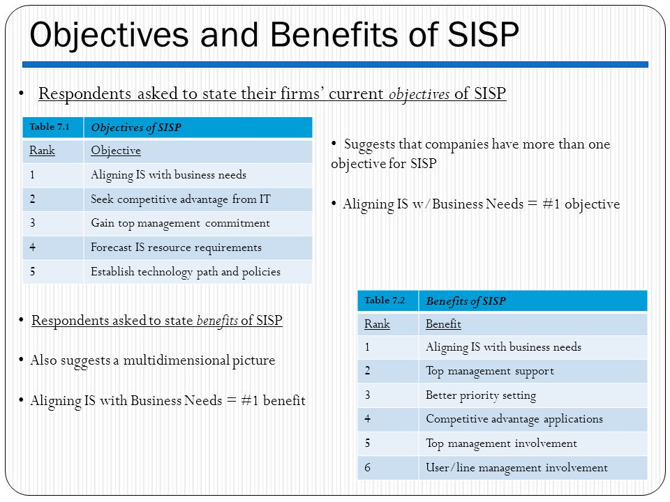 Objectives and Benefits of SISP