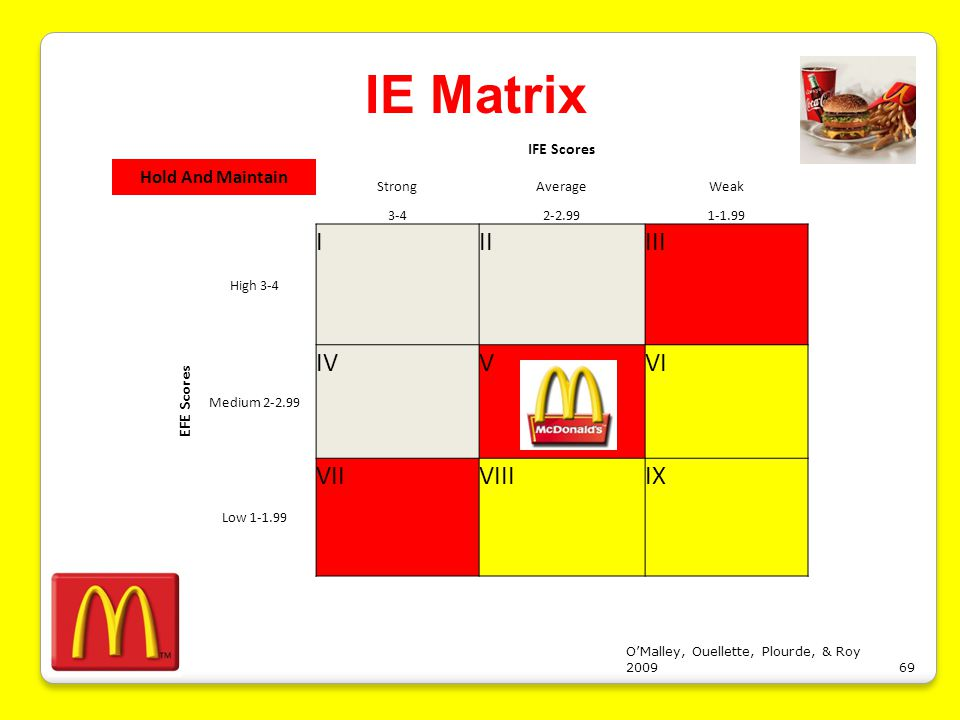Ife matrix for general motors