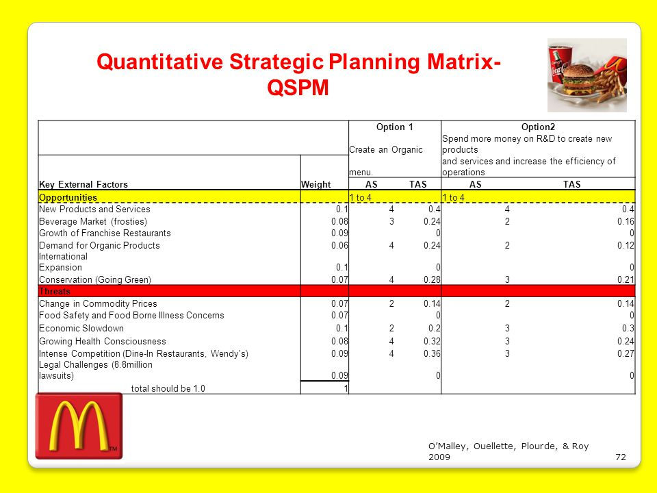 efe matrix for wendys Brands, inc, starbucks corporation, wendy's company and many other   swot matrix 39 s-o strategies s-t strategies • introducing new.