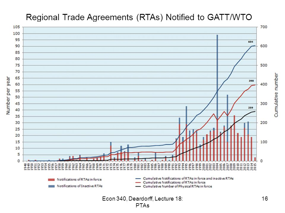 nafta eu wto gatt The renegotiation of the north american free trade agreement  and the eu-canada  trade remedies at the wto (more effective than the gatt was in.
